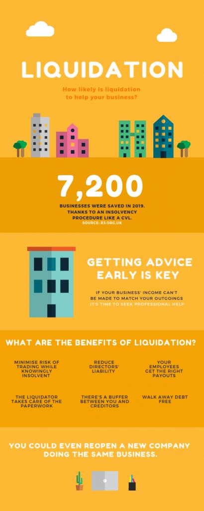 Liquidation of a company - process and advice